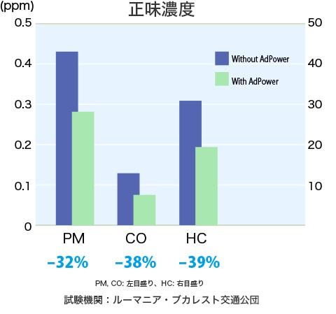 濃度PM-32%、CO-38%、HC-39%