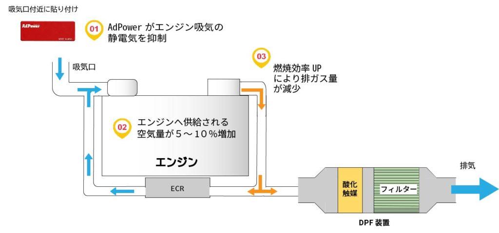 AdPowerエンジン貼り付け図解