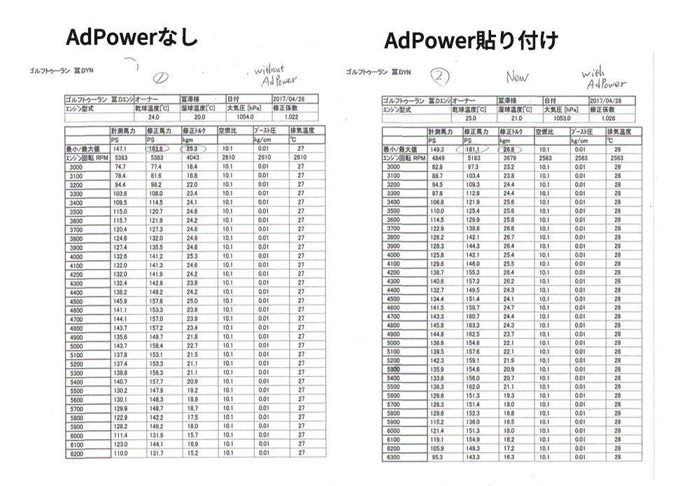 パワーチェック試験データ