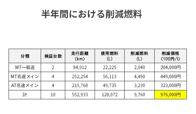 半年間における測定値
