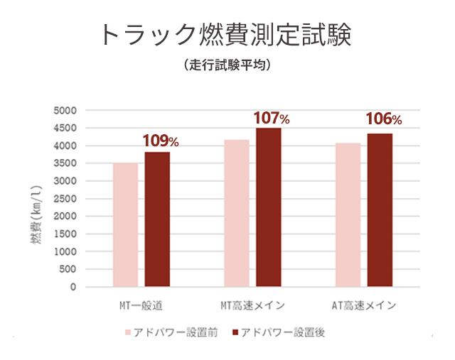トラック測定試験平均値グラフ