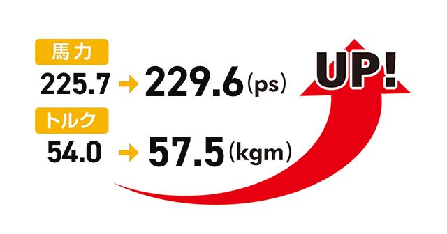 馬力は225.7→229.6ps トルクは54.0→57.5kgmへup