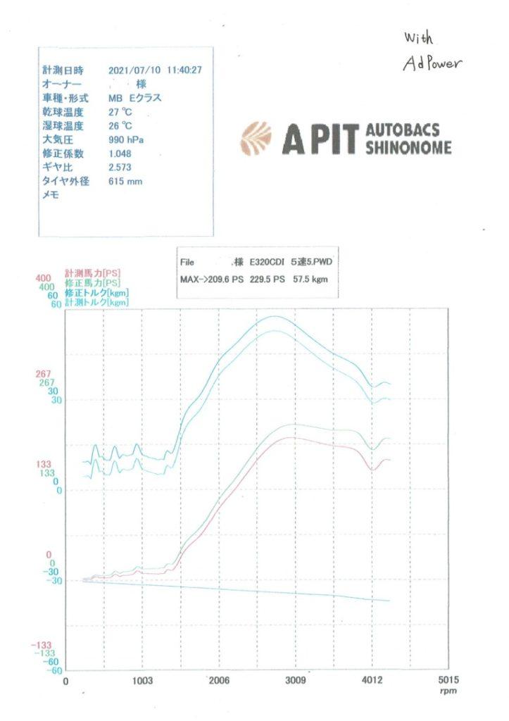 Adpowerありの場合の試験結果グラフ